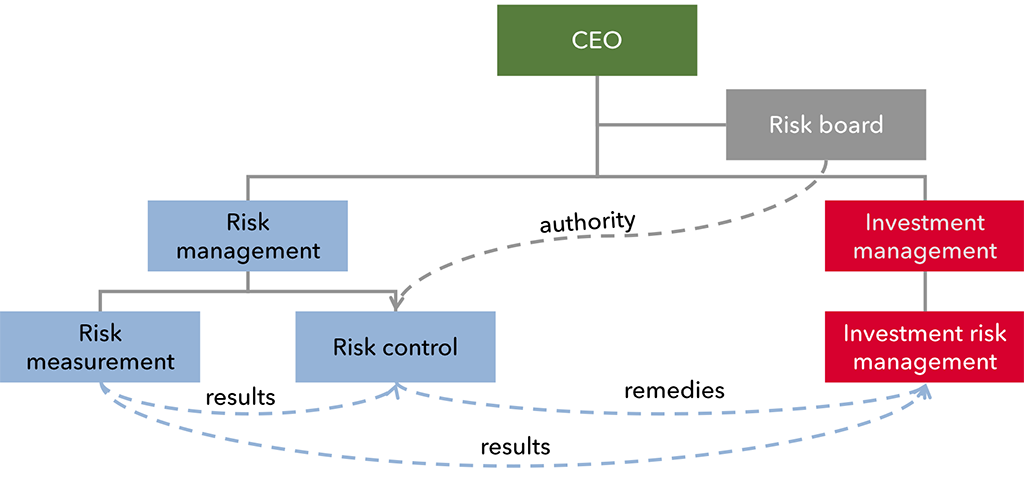 Exhibit 1 – Organizational governance structure (only risk related functions are shown)