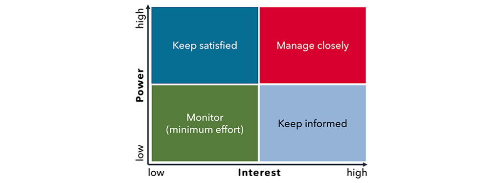 Exhibit 1 – Stakeholder assessment matrix
