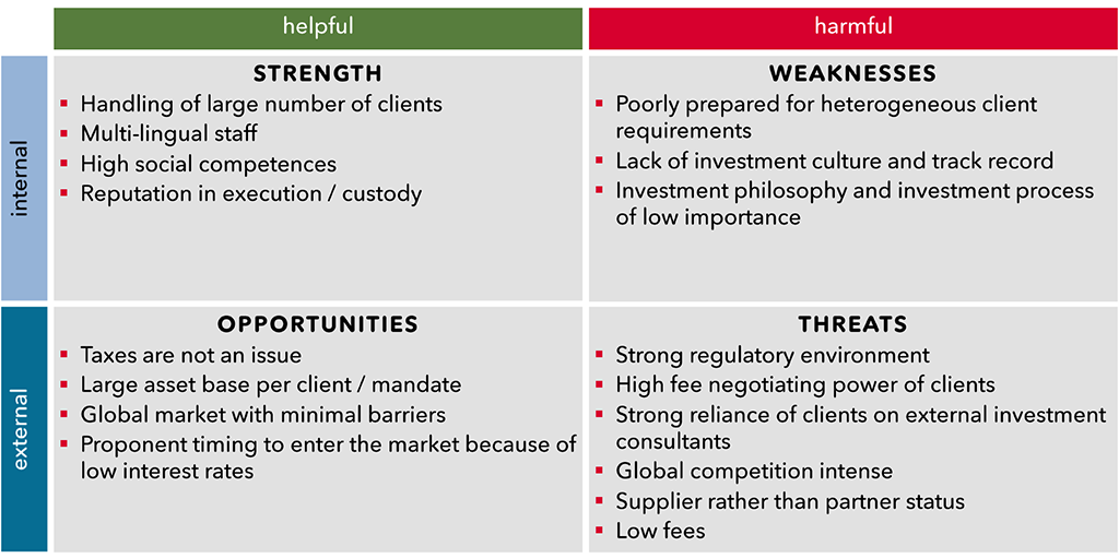 Exhibit 2– A SWOT analysis of a typical private bank entering the institutional client asset management business