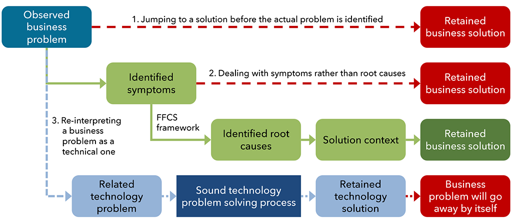 Exhibit 1 – Three flawed and one successful approach to business problem solving