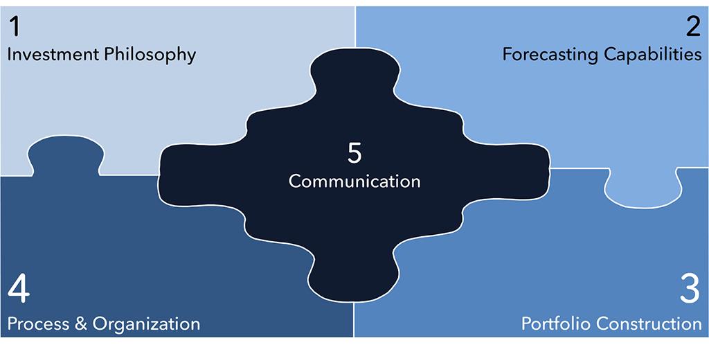 Exhibit 1 – The five pieces investment process puzzle