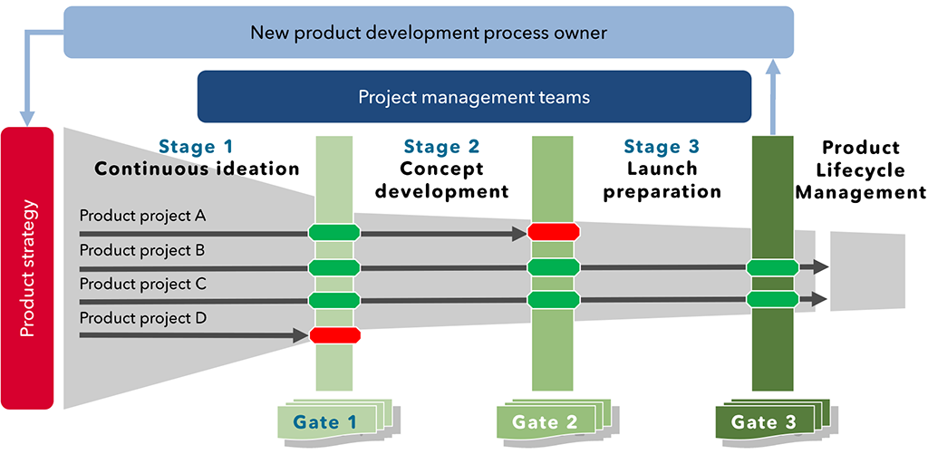 Exhibit 1 – Illustration of a gated new product development process for designing investment products