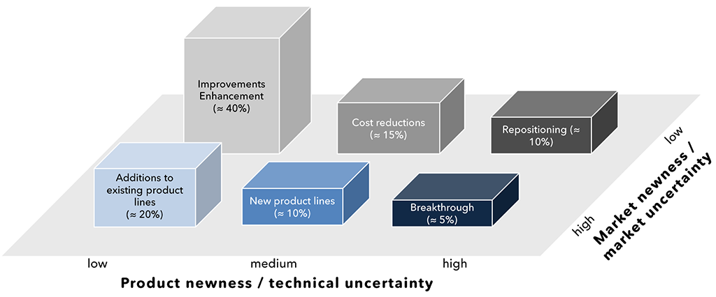 Exhibit 3 – New investment products portfolio structure