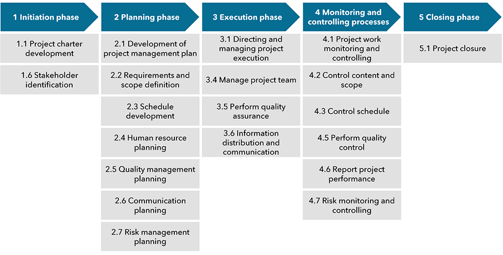 Exhibit 2 – Key project management processes for use in small projects (numbering and structure based on the PMBOX approach)