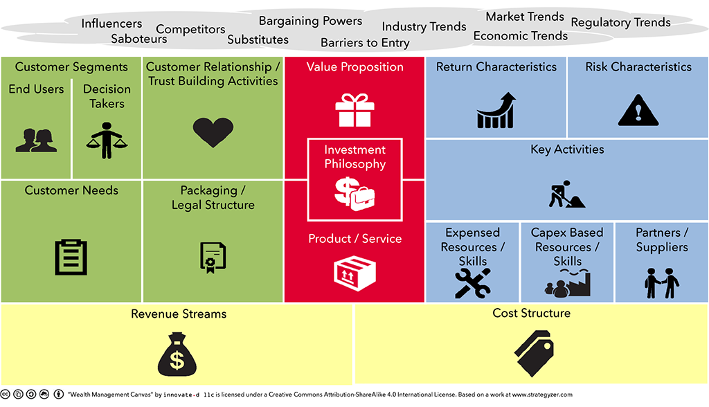 Exhibit 1 – The Wealth Management Canvas (WMC), its components, and its elements