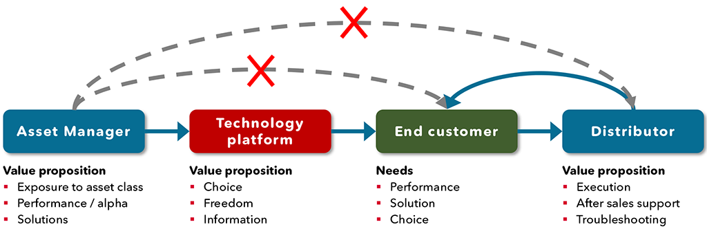 Exhibit 1 – Future customer interaction and role of technology as an enabler