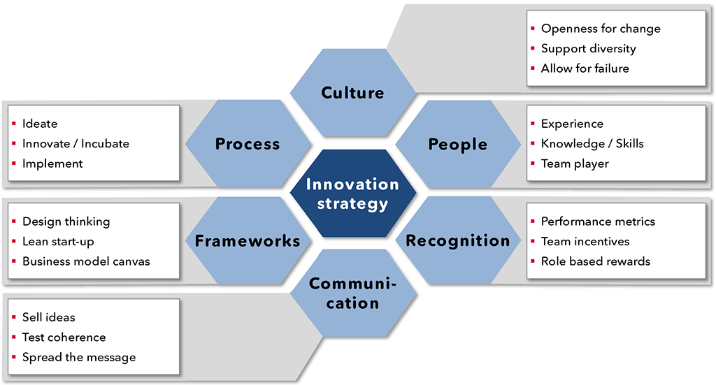 Exhibit 1 – Key innovation capabilities