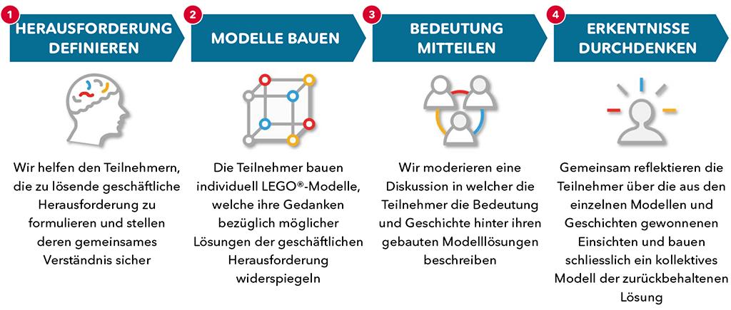 LEGO(R) SERIOUS PLAY(R)