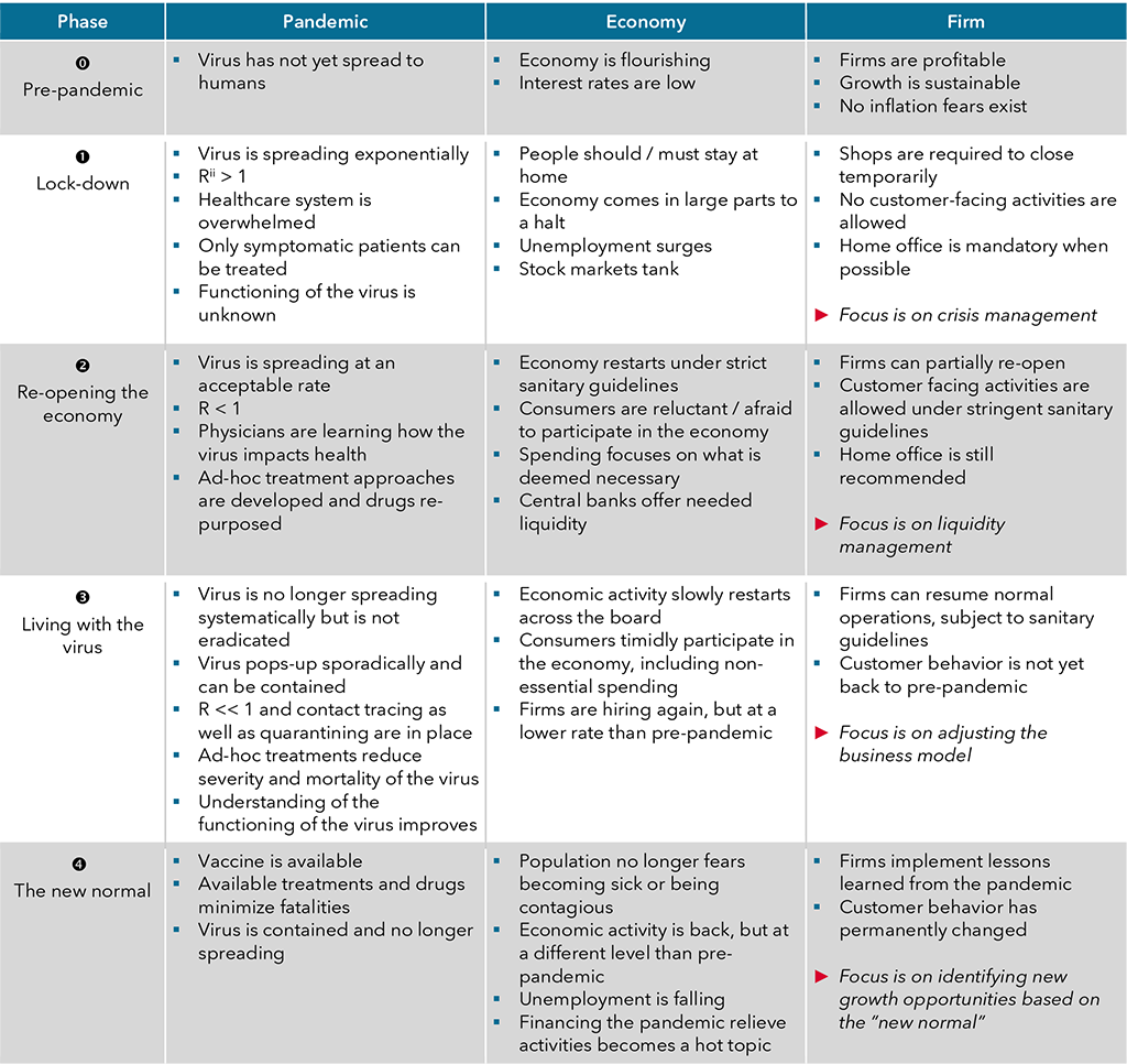 Table 1 – Four-phases model of the COVID-19 pandemic and its implications of the economy at large and individual firms in particular